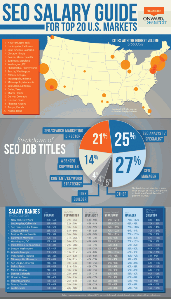 SEO Salary Job Guide